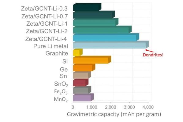 Anode Gravimetric Density
